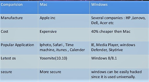 difference between Apple and PC