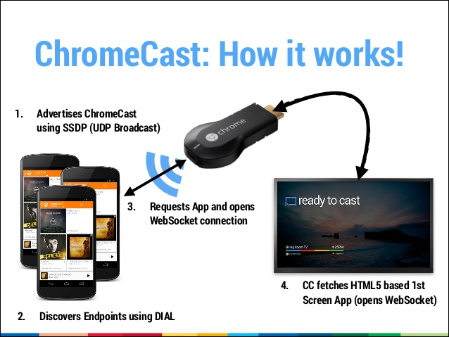 google Chromecast-how it works on google tv or mac